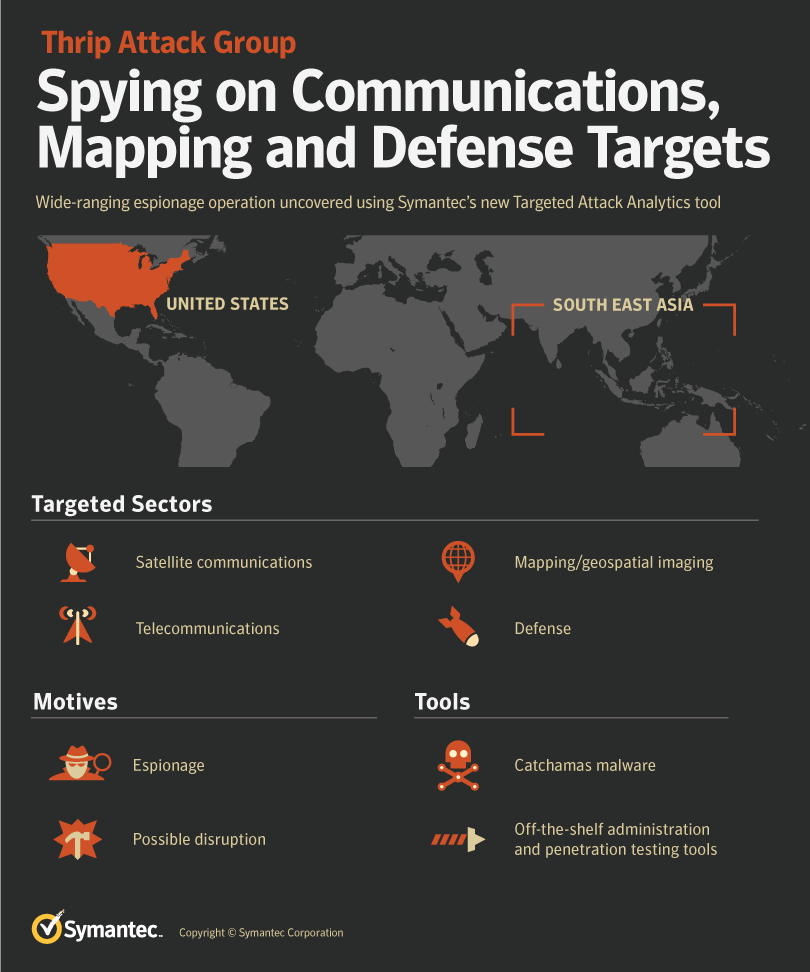 thrip attack group malware infographic