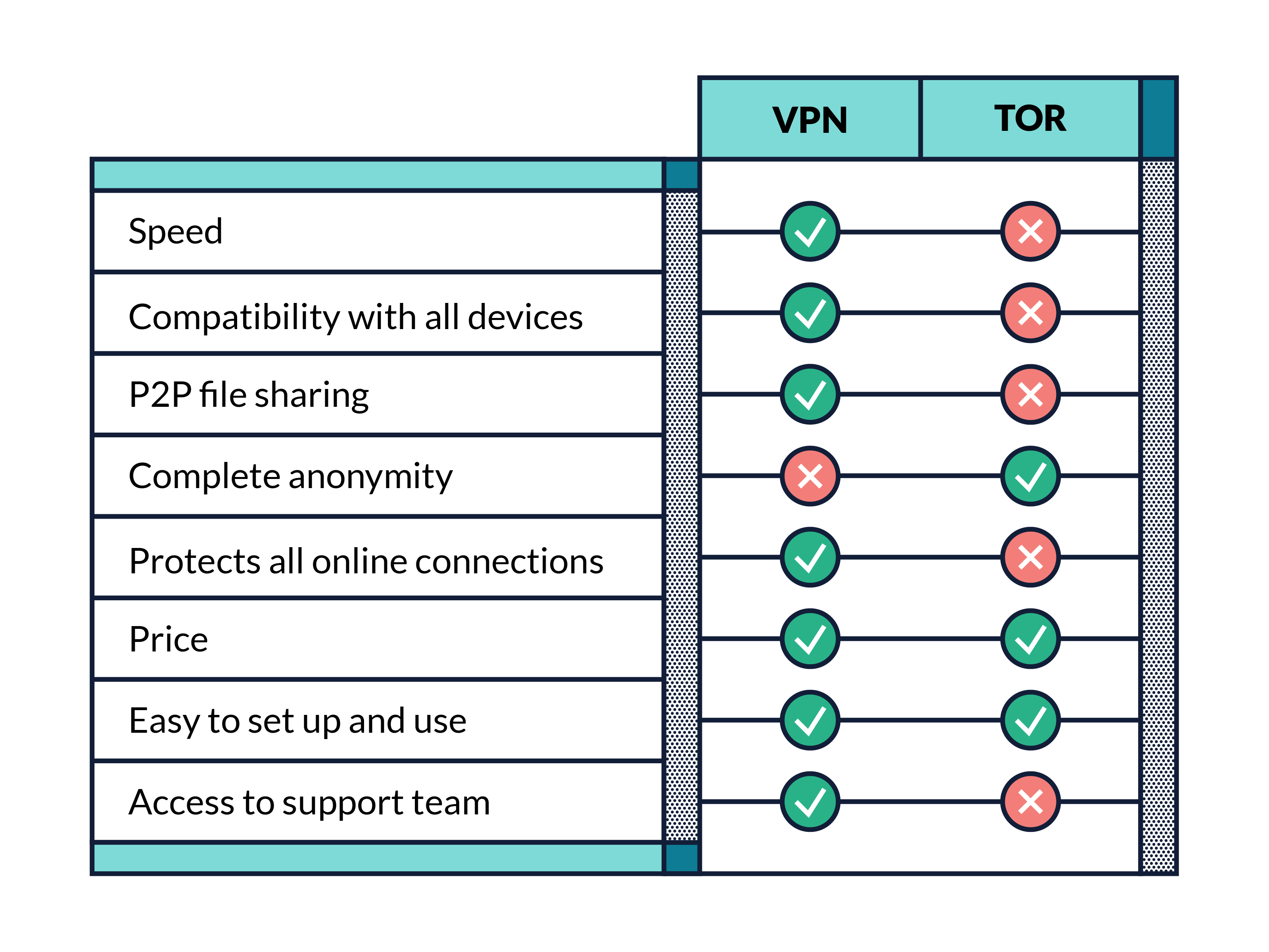 Tor vs. VPN-kaavio
